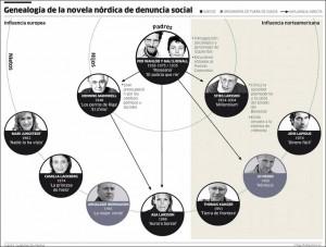 Un panorama de los autores escandinavos. Fuente, Periódico Público.